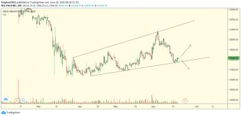 PAGEIND - chart - 916361