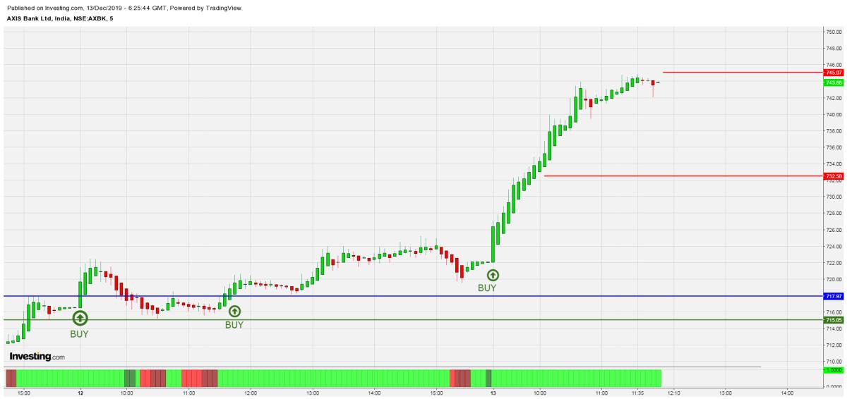 AXISBANK - chart - 480940