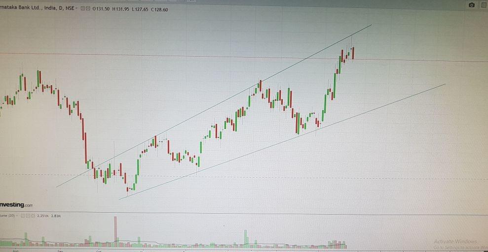 KTKBANK - chart - 118872