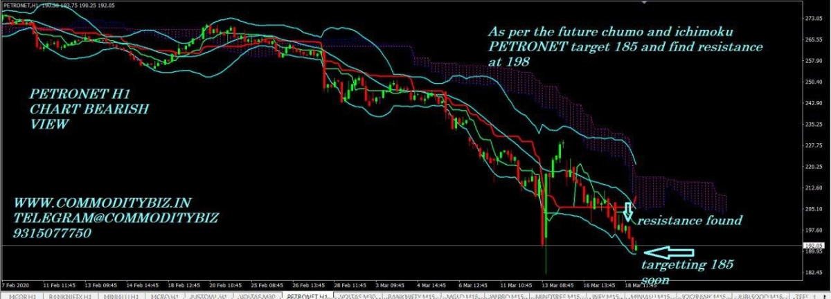 PETRONET - chart - 668571