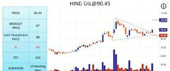 HINDOILEXP - chart - 1931238