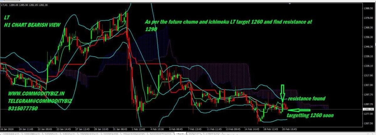 LT - chart - 615433