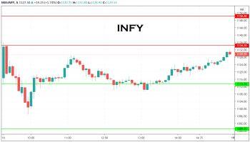 INFY - chart - 1489773