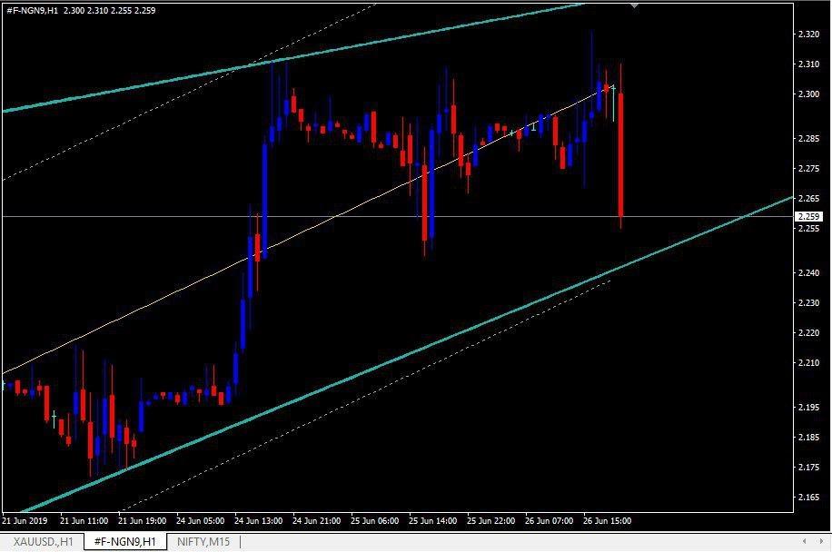 MCX:NATURALGAS - chart - 260453