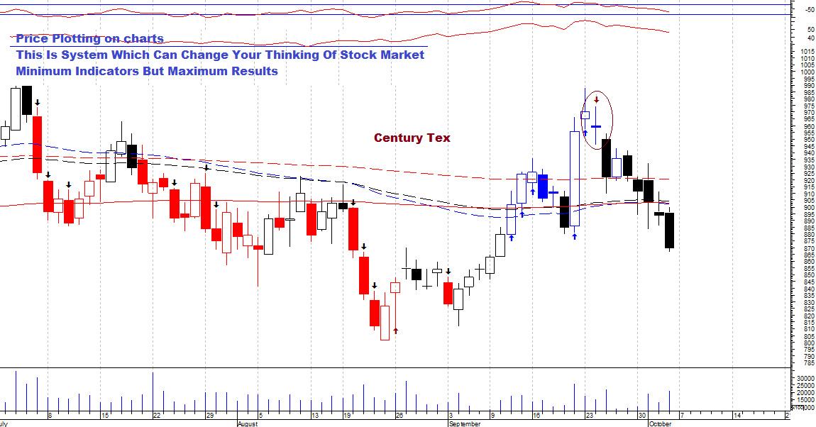 CENTURYTEX - chart - 387401