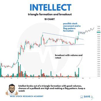 INTELLECT - chart - 3995621