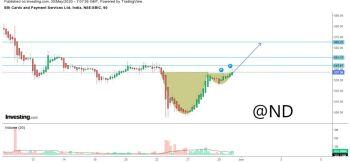 SBICARD - chart - 844936