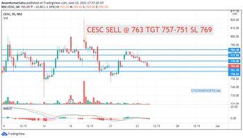 CESC - 3615188