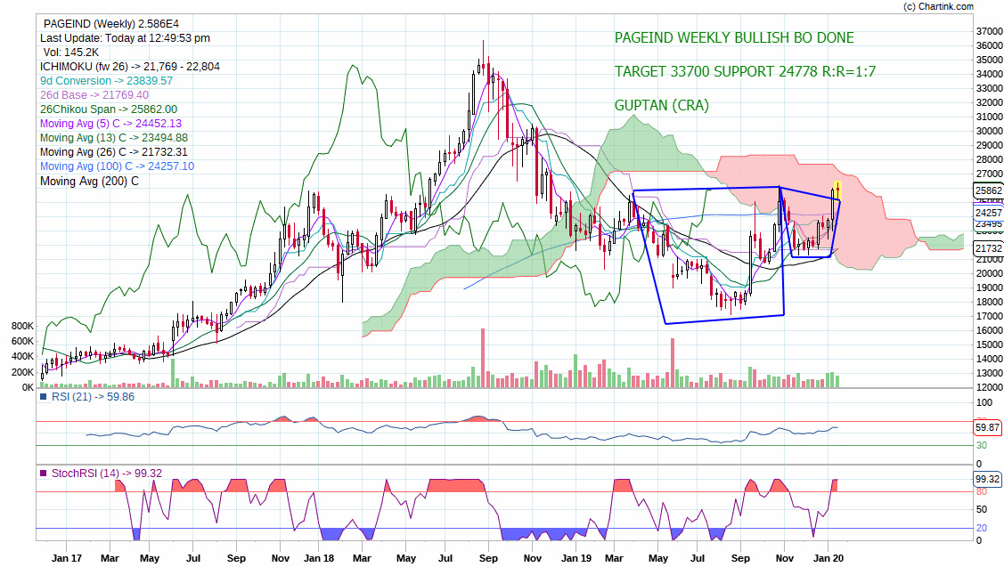 PAGEIND - chart - 551891