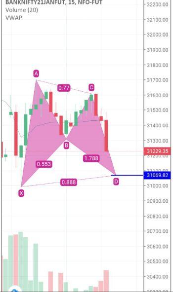 IDX:NIFTY BANK - chart - 2021659