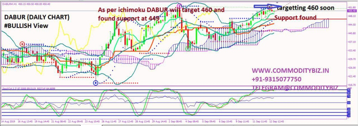 DABUR - chart - 355312