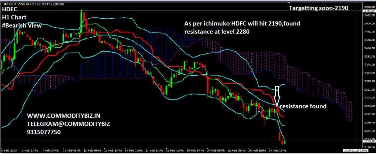 HDFC - chart - 631347
