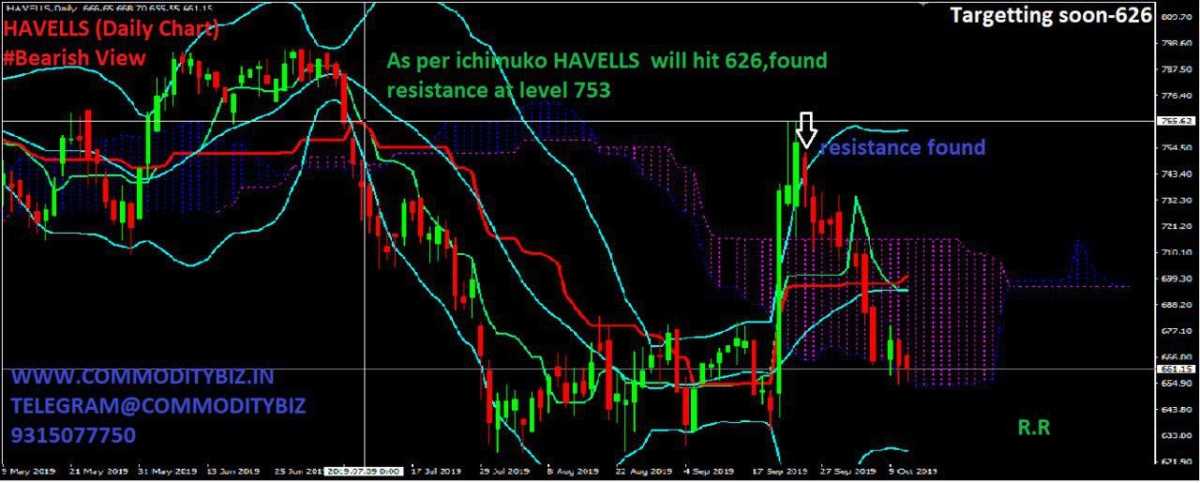 HAVELLS - chart - 395614