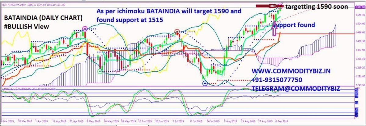 BATAINDIA - chart - 353067