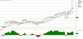 PIIND - chart - 1203725