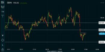 SBIN - chart - 1144048
