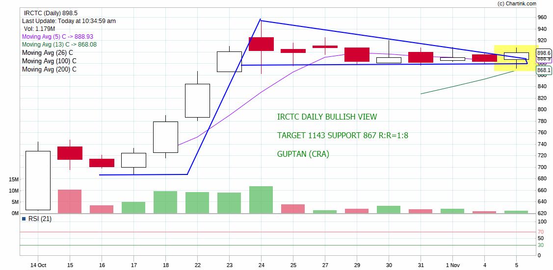IRCTC - chart - 425154