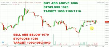 ABB - chart - 1699750