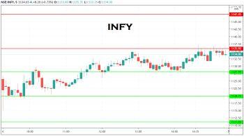 INFY - chart - 1732442