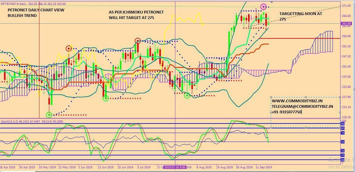 PETRONET - chart - 365295
