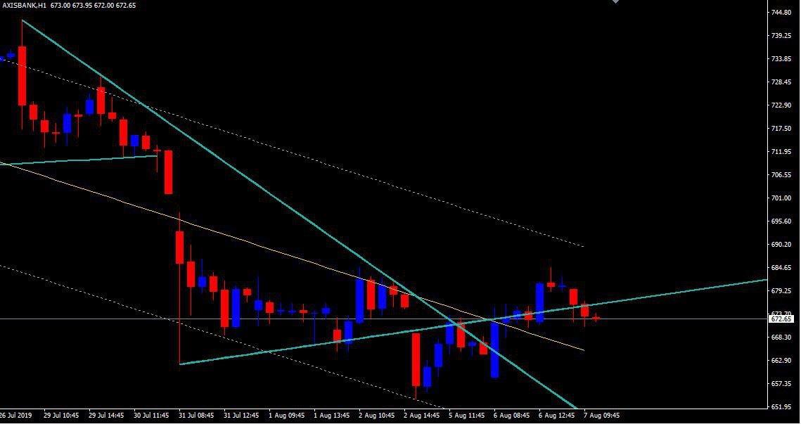 AXISBANK - chart - 303332