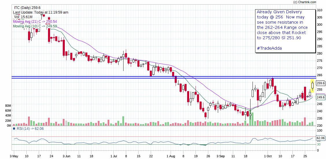 ITC - chart - 417531