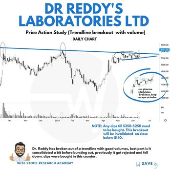 DRREDDY - chart - 3461703