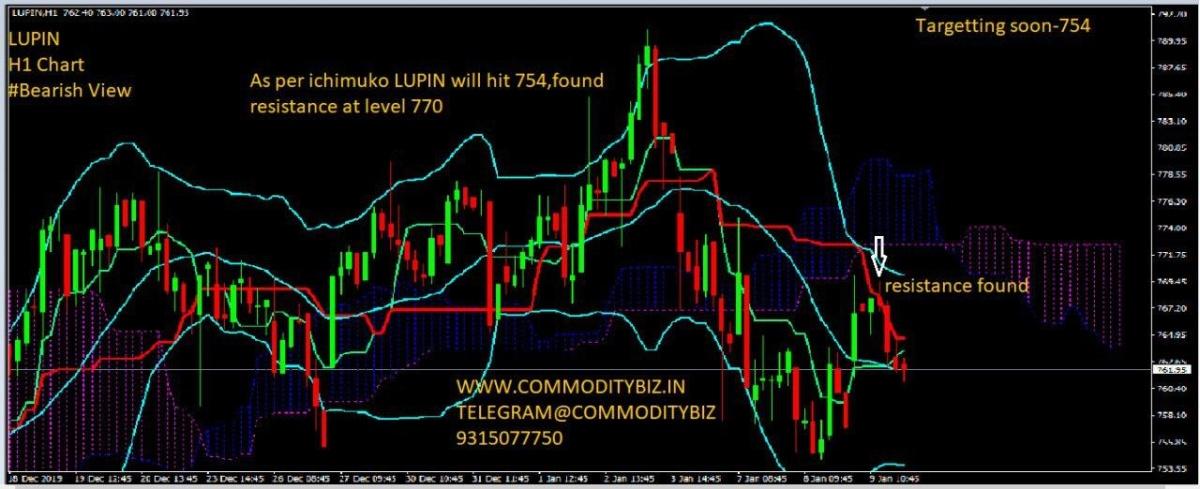 LUPIN - chart - 529774