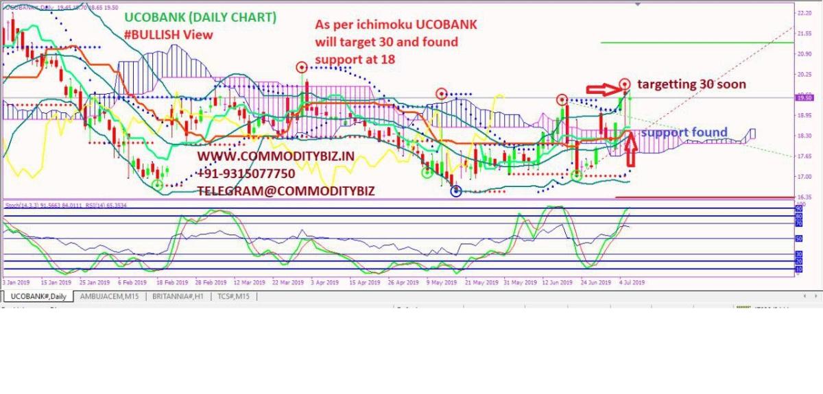 UCOBANK - chart - 258756