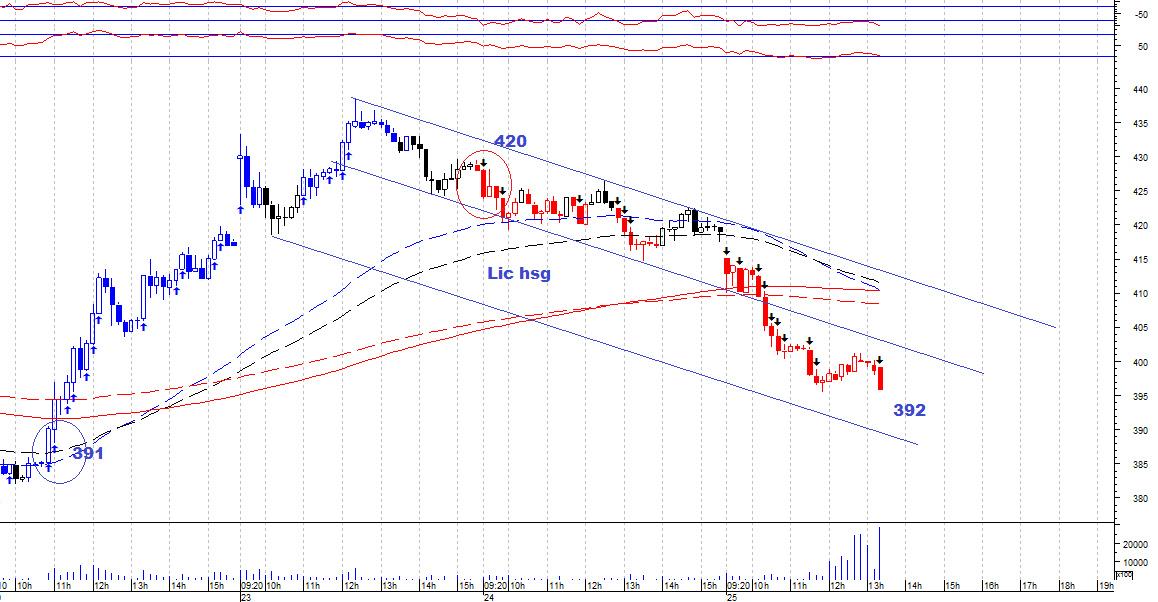 LICHSGFIN - chart - 375390