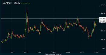 SAKSOFT - chart - 1332986
