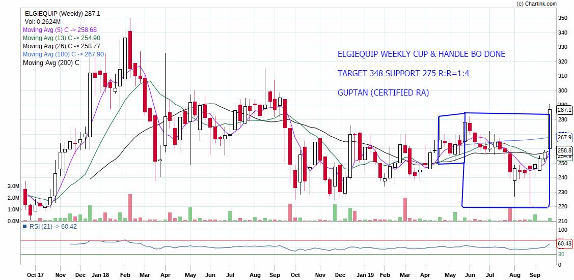 ELGIEQUIP - chart - 377902