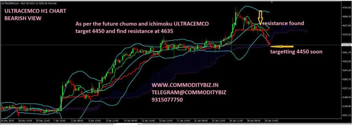 ULTRACEMCO - chart - 568855