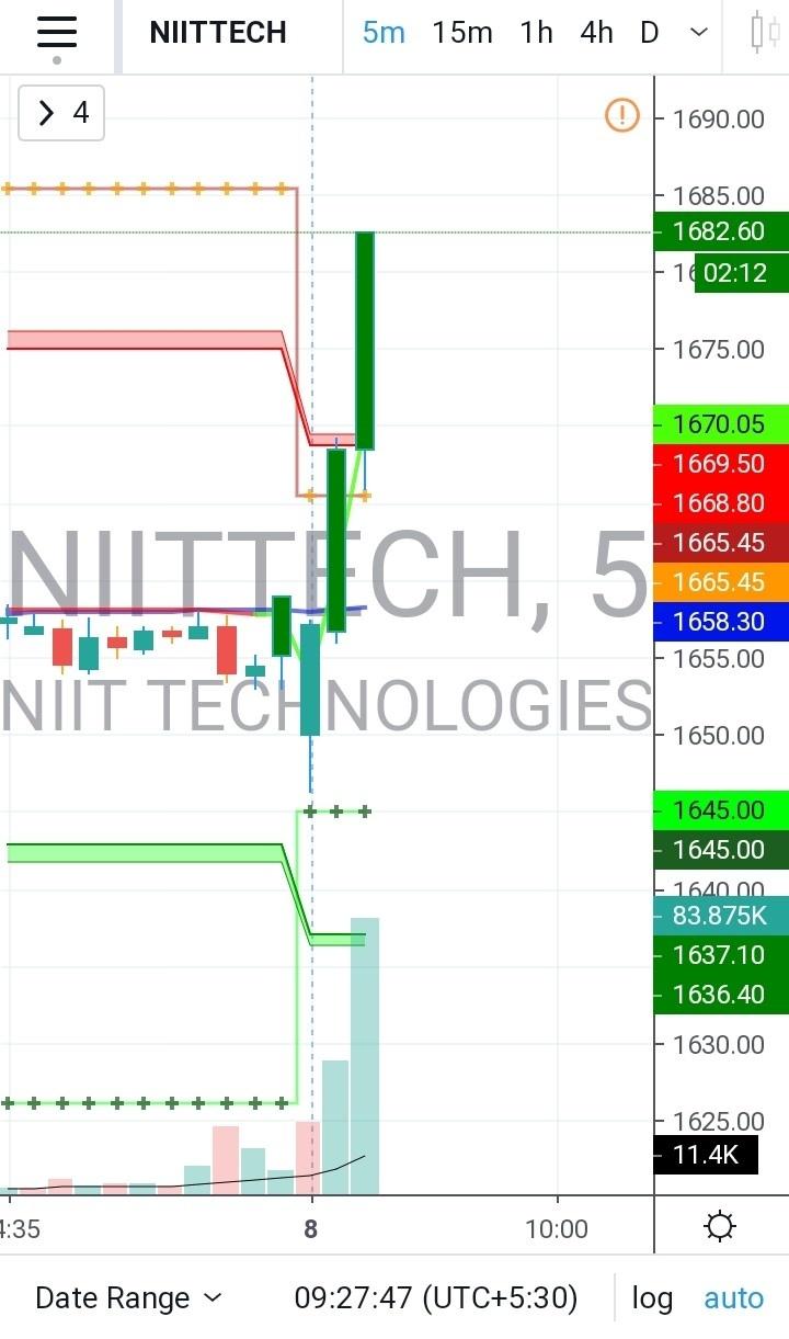 NIITTECH - 520348