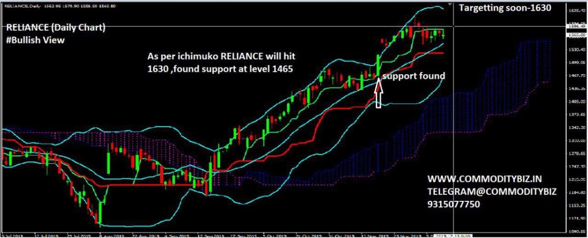 RELIANCE - chart - 477513