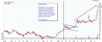 ARIES - chart - 3887144
