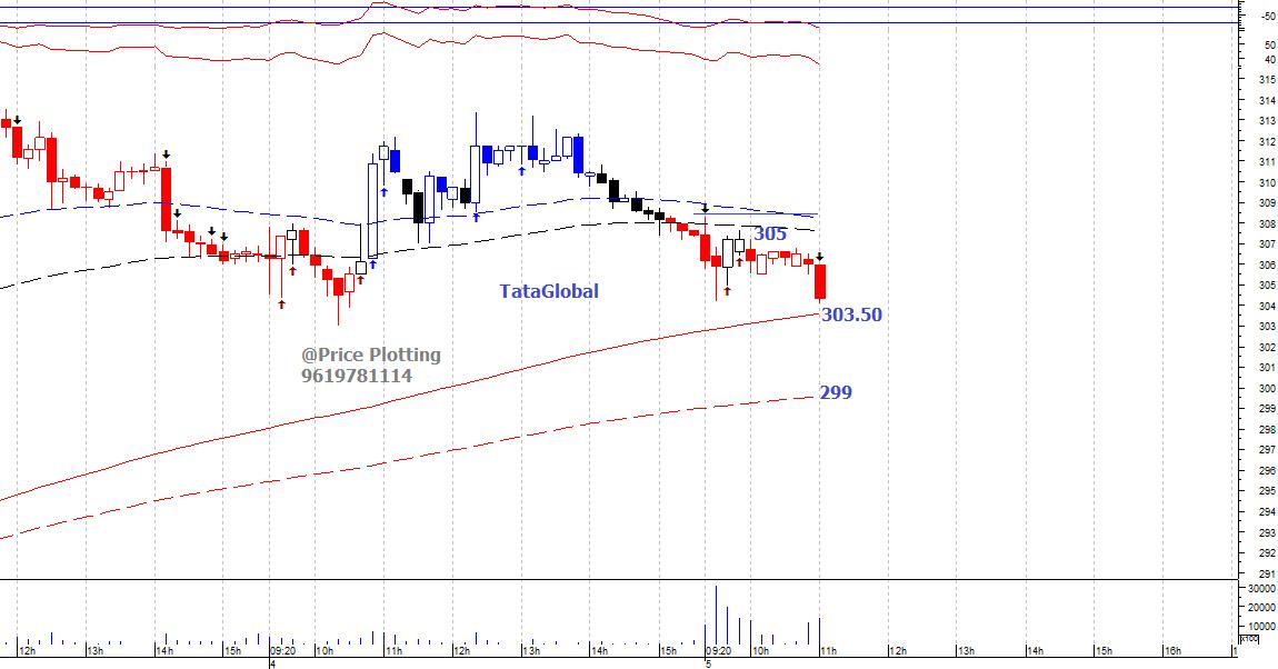 TATAGLOBAL - chart - 425158