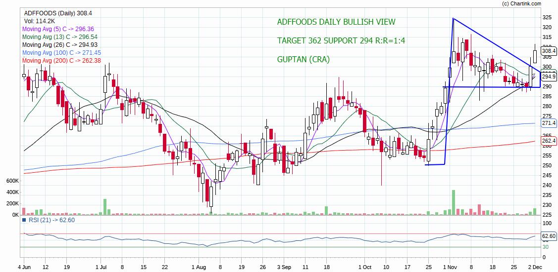 ADFFOODS - chart - 463483