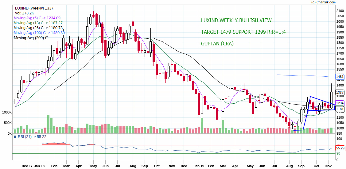 LUXIND - chart - 439550