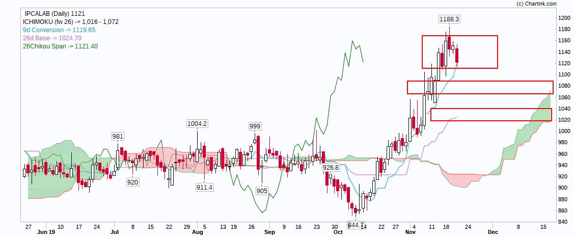 IPCALAB - chart - 449625
