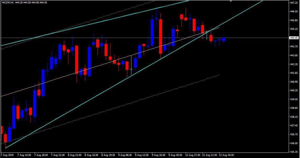 MCX:COPPER - chart - 310777