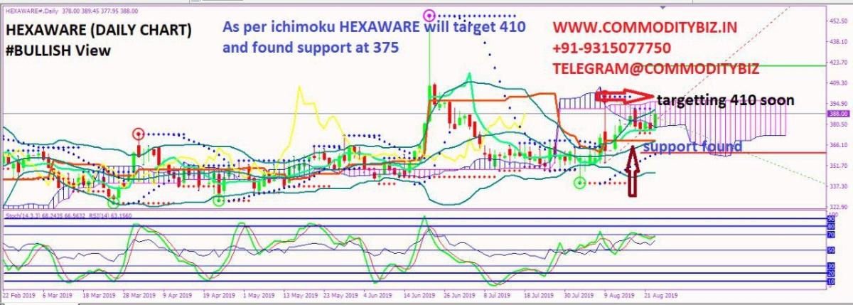 HEXAWARE - chart - 324904