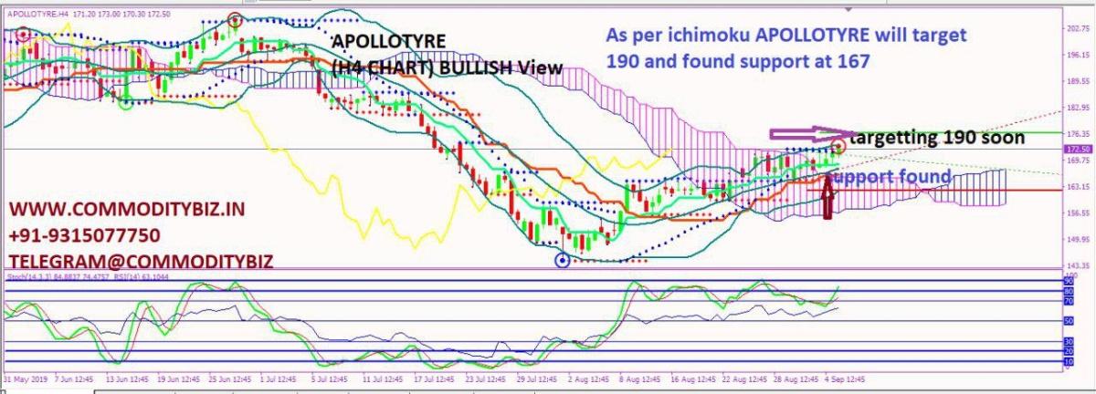 APOLLOTYRE - chart - 344642
