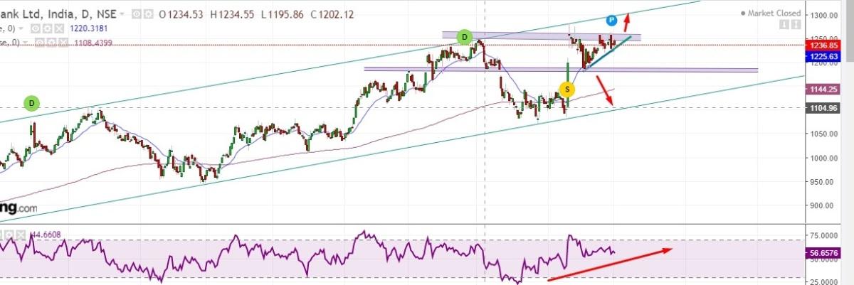 HDFCBANK - chart - 424372