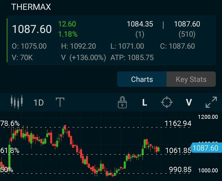 THERMAX - chart - 527930