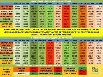 MCX:CRUDEOIL - chart - 4027527