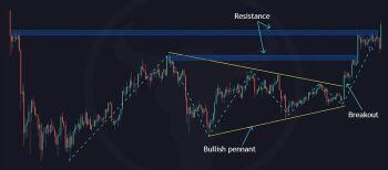Trading University - chart - 2291158
