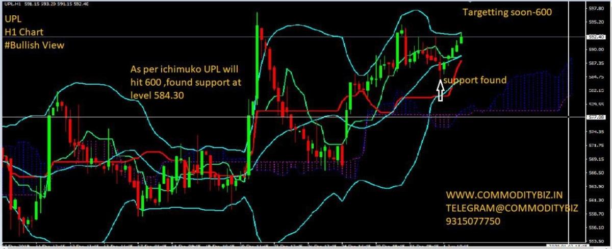 UPL - chart - 507430