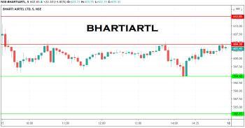 BHARTIARTL - chart - 1960471