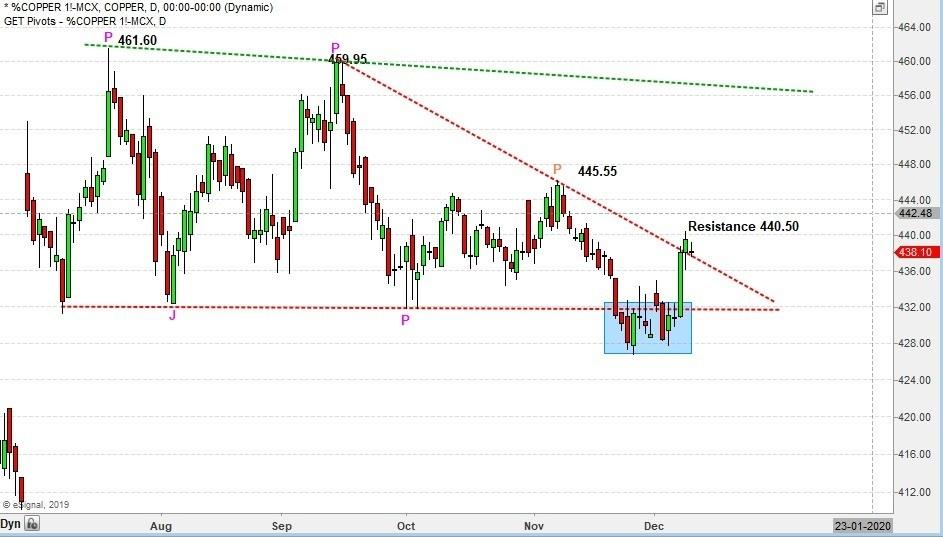 MCX:COPPER - chart - 475141